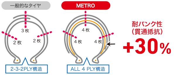 IRC METROタイヤパンクに強い説明イラスト
